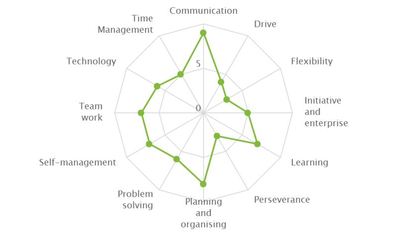 Evidence Employability Skills & Careers Guidance Provision